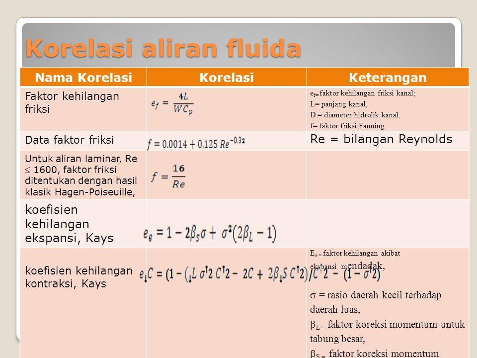 Korelasi aliran fluida Nama KorelasiKorelasiKeterangan Faktor kehilangan friksi e f= faktor kehilangan friksi kanal; L= panjang kanal, D = diameter hi