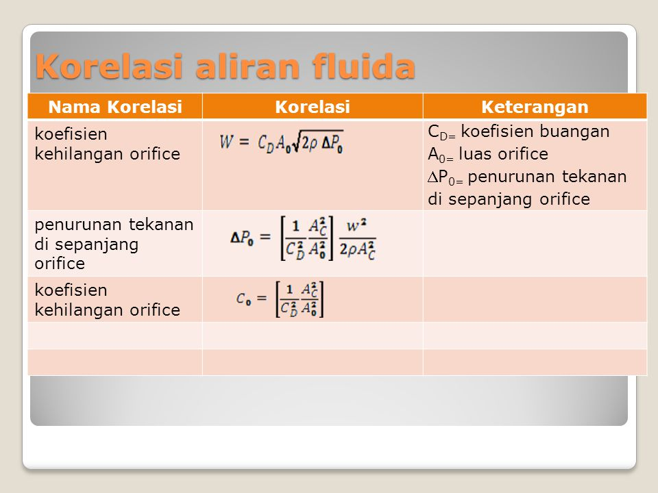 Korelasi aliran fluida Nama KorelasiKorelasiKeterangan koefisien kehilangan orifice C D= koefisien buangan A 0= luas orifice P 0= penurunan tekanan d