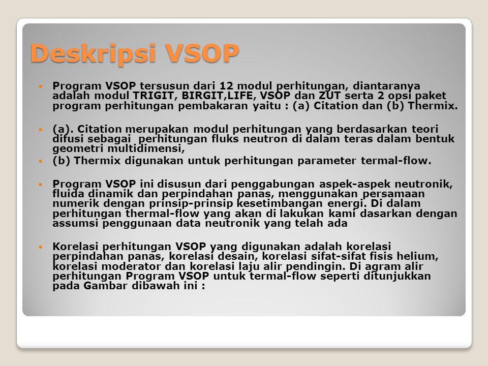 Deskripsi VSOP Program VSOP tersusun dari 12 modul perhitungan, diantaranya adalah modul TRIGIT, BIRGIT,LIFE, VSOP dan ZUT serta 2 opsi paket program perhitungan pembakaran yaitu : (a) Citation dan (b) Thermix.