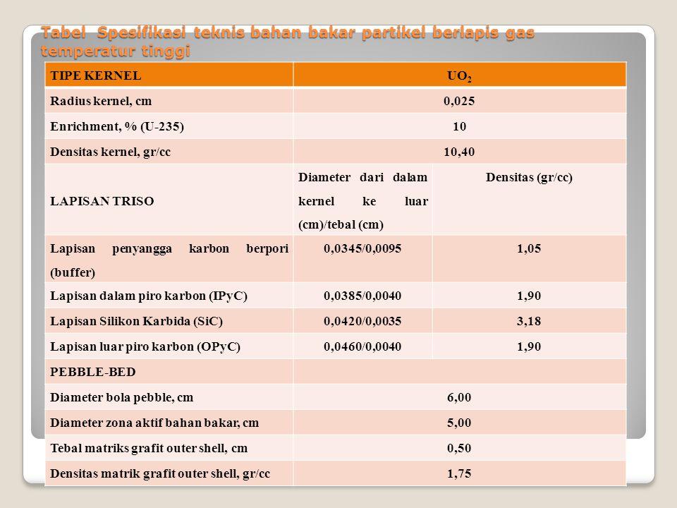 Tabel Spesifikasi teknis bahan bakar partikel berlapis gas temperatur tinggi TIPE KERNELUO 2 Radius kernel, cm0,025 Enrichment, % (U-235)10 Densitas kernel, gr/cc10,40 LAPISAN TRISO Diameter dari dalam kernel ke luar (cm)/tebal (cm) Densitas (gr/cc) Lapisan penyangga karbon berpori (buffer) 0,0345/0,00951,05 Lapisan dalam piro karbon (IPyC)0,0385/0,00401,90 Lapisan Silikon Karbida (SiC)0,0420/0,00353,18 Lapisan luar piro karbon (OPyC)0,0460/0,00401,90 PEBBLE-BED Diameter bola pebble, cm6,00 Diameter zona aktif bahan bakar, cm5,00 Tebal matriks grafit outer shell, cm0,50 Densitas matrik grafit outer shell, gr/cc1,75