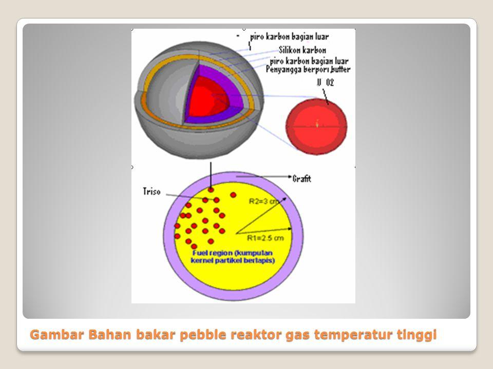 Gambar Bahan bakar pebble reaktor gas temperatur tinggi
