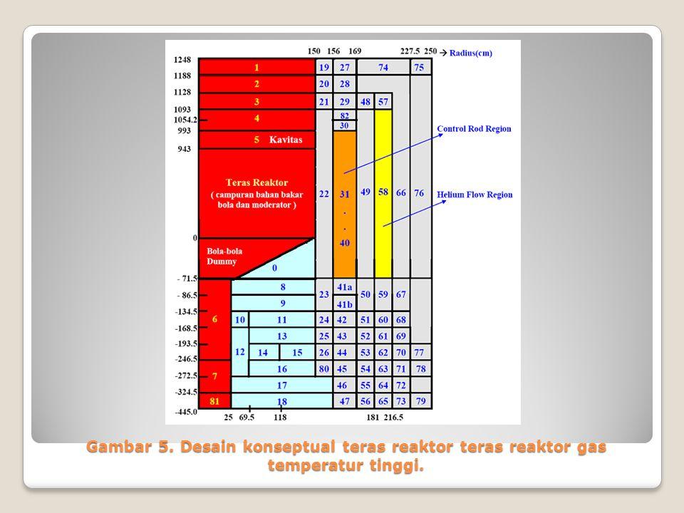 Gambar 5. Desain konseptual teras reaktor teras reaktor gas temperatur tinggi.