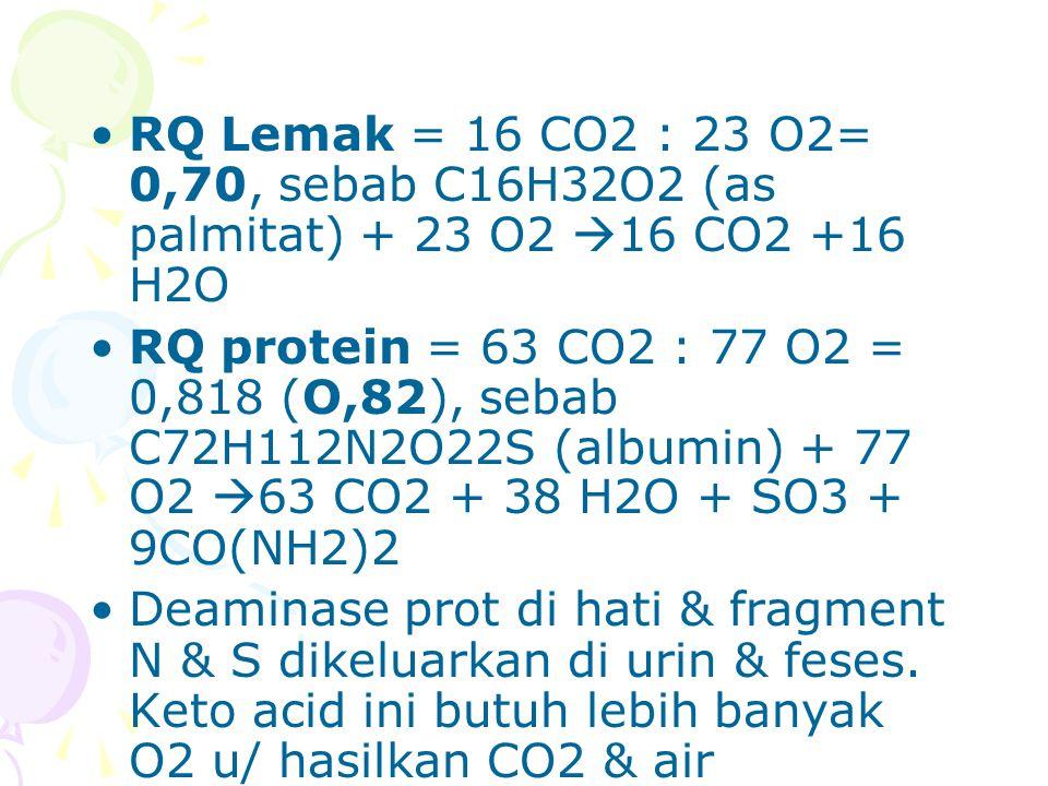 RQ diet campuran Umumnya RQ 0,82 dari metab campuran 40 % KH & 60 % lemak & 4,825 Kal/L O2 dipakai u/ perhit energi Tabel 4.2.