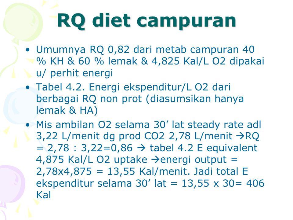 Faktor yg pengaruhi RQ Hiperventilation  CO2 &O2  tdk propor-sional  mis lat yg intens  RQ > 1,00 Pd lat sangat berat  RQ > 1,00.