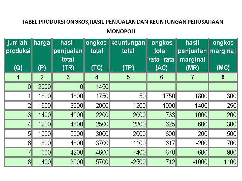 Keuntungan maksimum 1.Pendekatan total, dicapai pada tingkat penjualan 4 unit dengan laba Rp 2.300 2.Pendekatan marjinal, dicapai pada tingkat penjualan 4 unit karena selisih MR dan MC sebesar Rp 300 (terkecil) dan nilai MC dalam keadaan meningkat