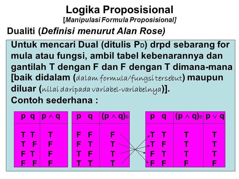 Logika Proposisional [Manipulasi Formula Proposisional] Dualiti (Definisi menurut Alan Rose) Untuk mencari Dual (ditulis P D ) drpd sebarang for mula