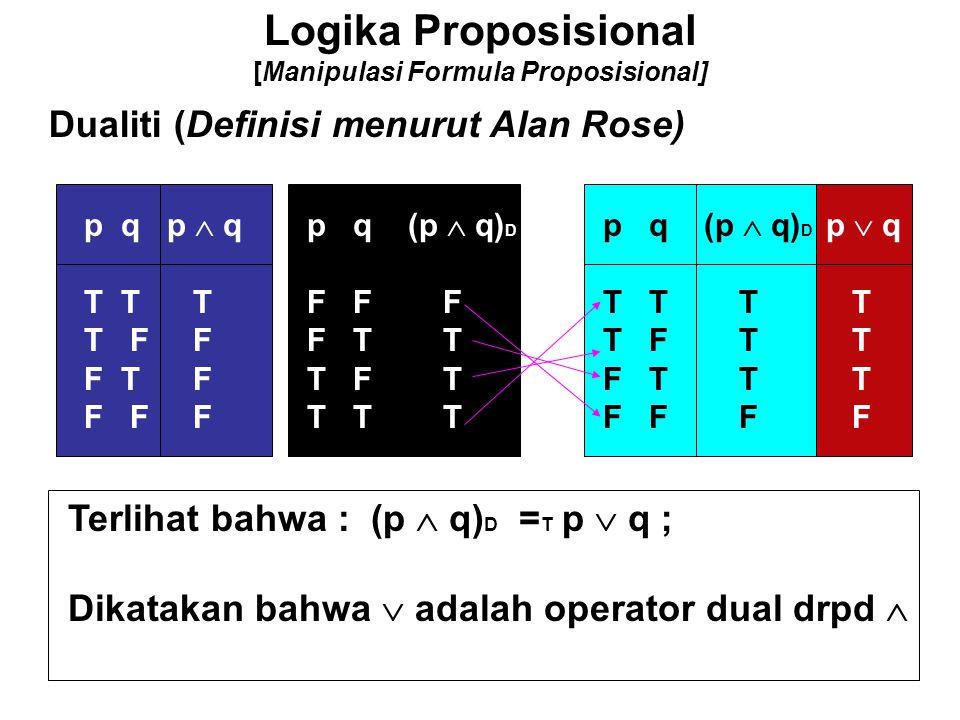 Logika Proposisional [Manipulasi Formula Proposisional] Dualiti (Definisi menurut Alan Rose) p q p  q T T T T F F F T F F F F p q (p  q) D F F F F T