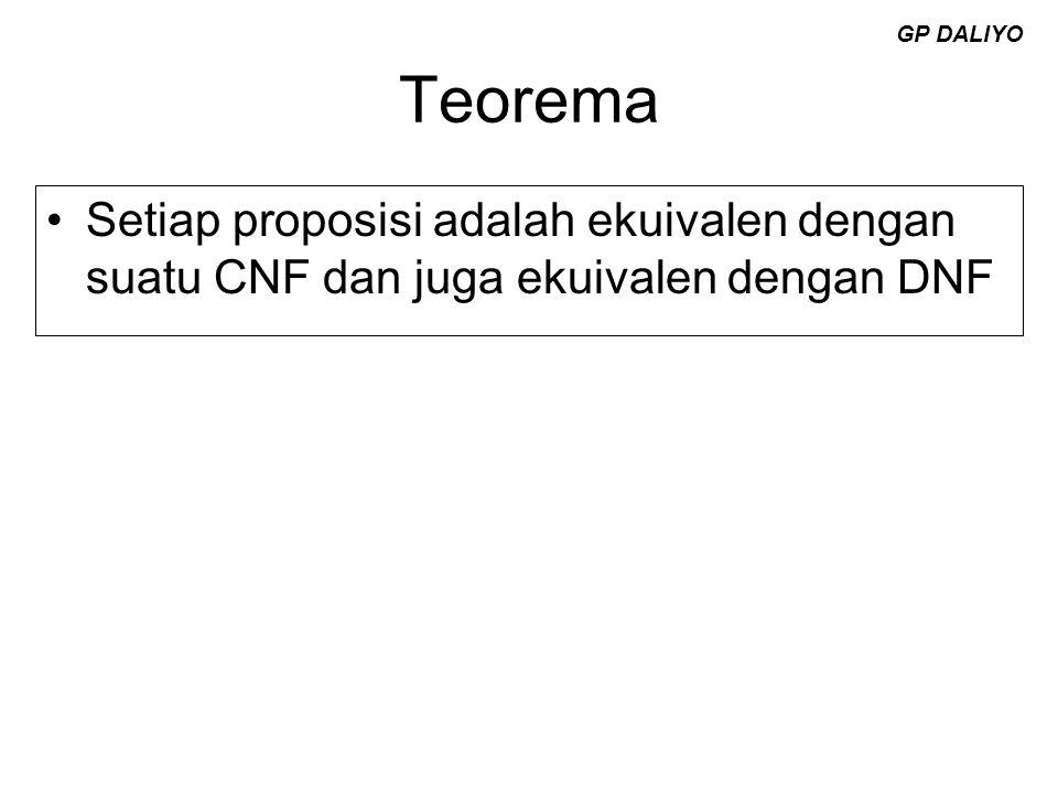 Teorema Setiap proposisi adalah ekuivalen dengan suatu CNF dan juga ekuivalen dengan DNF GP DALIYO