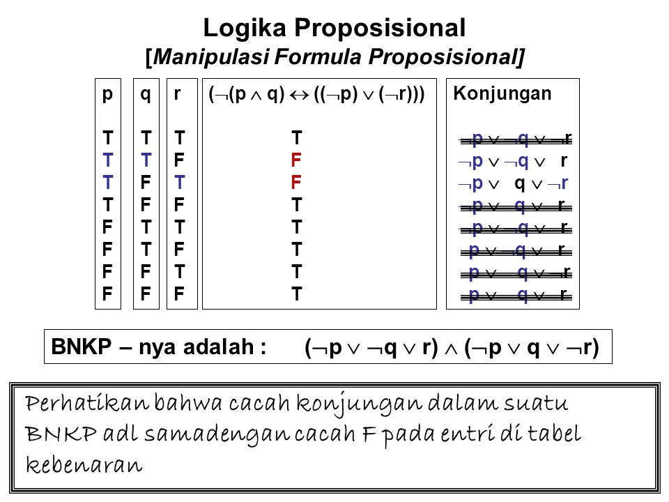 Logika Proposisional [Manipulasi Formula Proposisional] BNKP – nya adalah : (  p   q  r)  (  p  q   r) Perhatikan bahwa cacah konjungan dalam