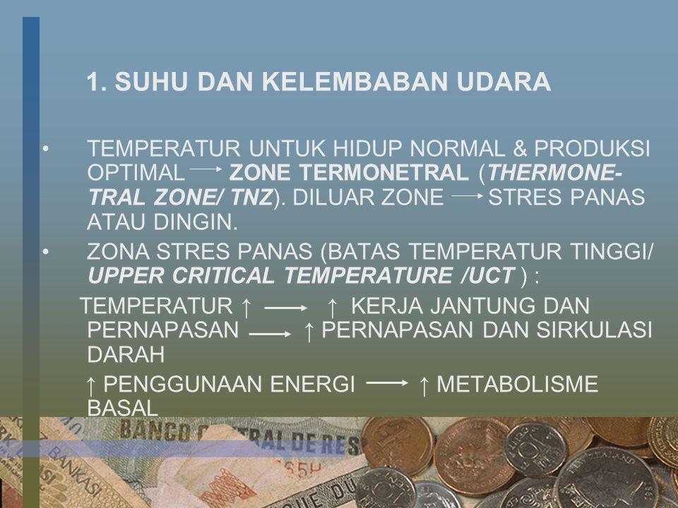 1. SUHU DAN KELEMBABAN UDARA TEMPERATUR UNTUK HIDUP NORMAL & PRODUKSI OPTIMAL ZONE TERMONETRAL (THERMONE- TRAL ZONE/ TNZ). DILUAR ZONE STRES PANAS ATA