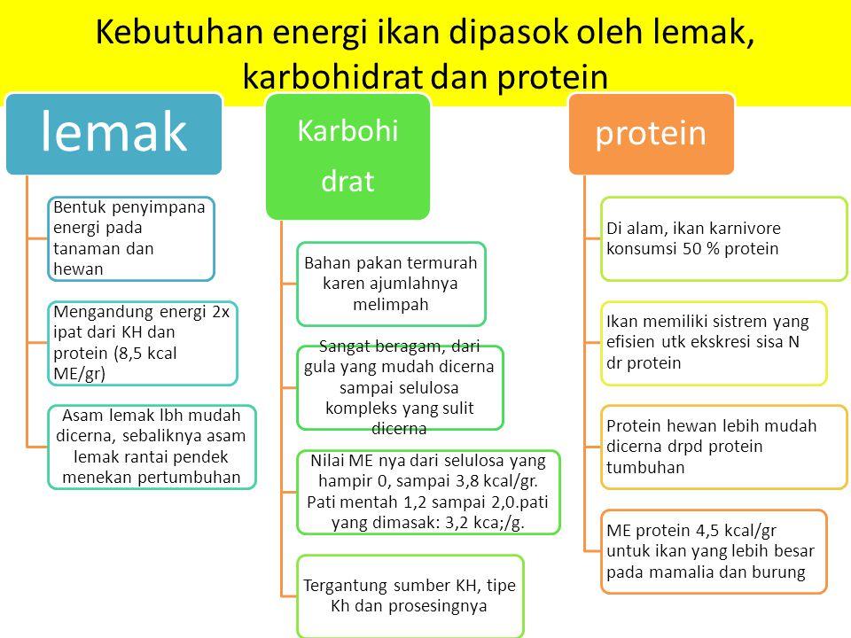 Kebutuhan energi ikan dipasok oleh lemak, karbohidrat dan protein lemak Bentuk penyimpana energi pada tanaman dan hewan Mengandung energi 2x ipat dari