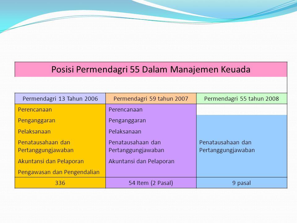 Manajemen Keuangan Daerah Perencanaan DPA/DPPA APBD SIA KeuDa RPJMD KUA PPAS ASB SE (RKA-SKPD) LK: LRA Neraca Lap.