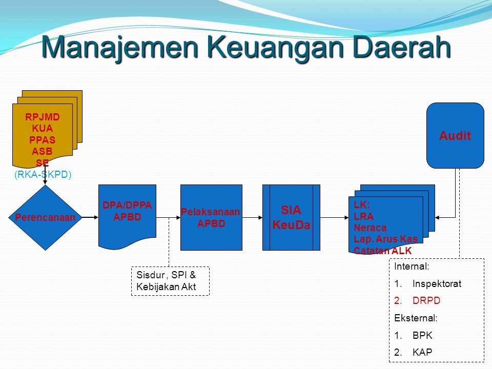 Pertanggungjawaban Fungsional Bendahara penerimaan SKPD juga menyampaikan pertanggung-jawaban secara fungsional kepada PPKD paling lambat pada tanggal 10 bulan berikutnya menggunakan format LPJ yang sama dengan pertanggungjawaban administratif
