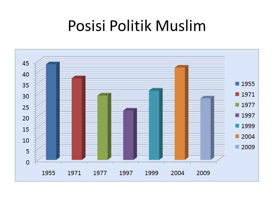 Posisi Politik Muslim
