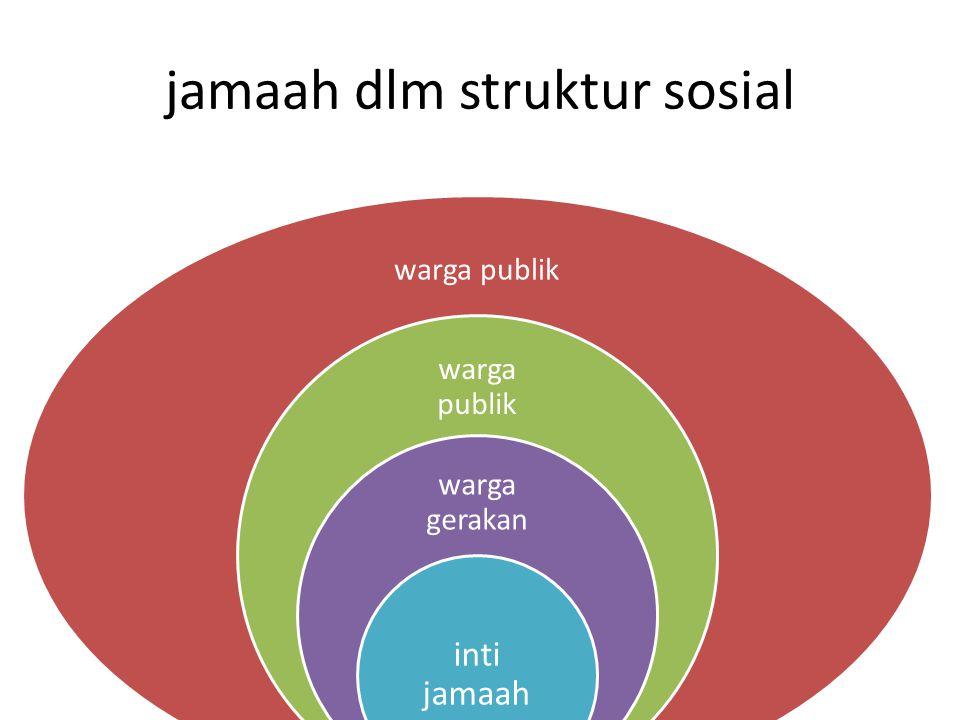jamaah dlm struktur sosial warga publik warga gerakan inti jamaah