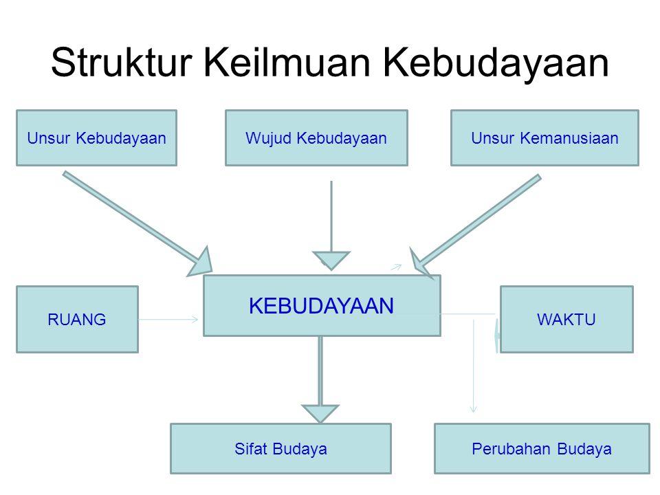 Struktur Keilmuan Kebudayaan Unsur KebudayaanWujud KebudayaanUnsur Kemanusiaan KEBUDAYAAN RUANGWAKTU Sifat BudayaPerubahan Budaya