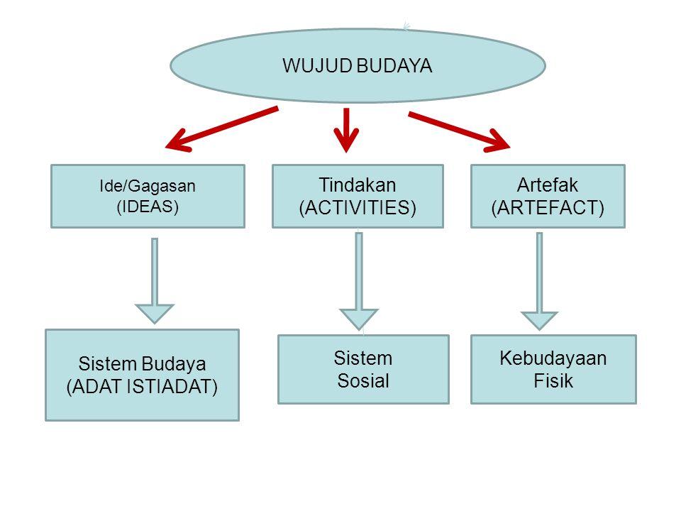 Ide/Gagasan (IDEAS) Tindakan (ACTIVITIES) Artefak (ARTEFACT) Sistem Budaya (ADAT ISTIADAT) Sistem Sosial Kebudayaan Fisik WUJUD BUDAYA