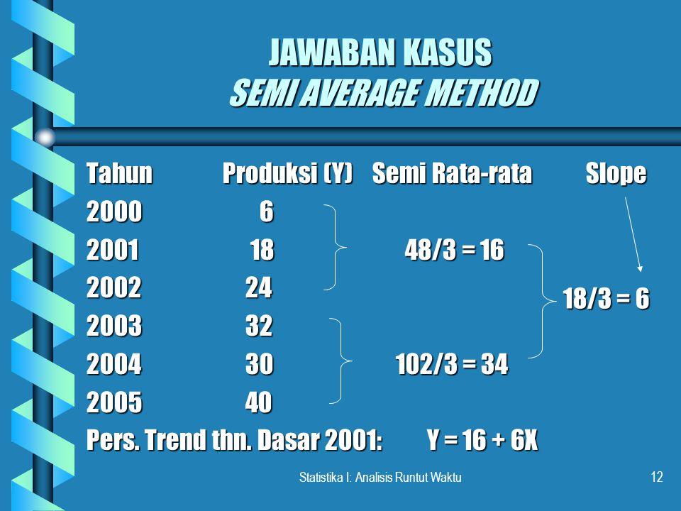 Statistika I: Analisis Runtut Waktu12 JAWABAN KASUS SEMI AVERAGE METHOD TahunProduksi (Y) Semi Rata-rata Slope 2000 6 2001 18 48/3 = 16 2002 24 2003 32 2004 30 102/3 = 34 2005 40 Pers.