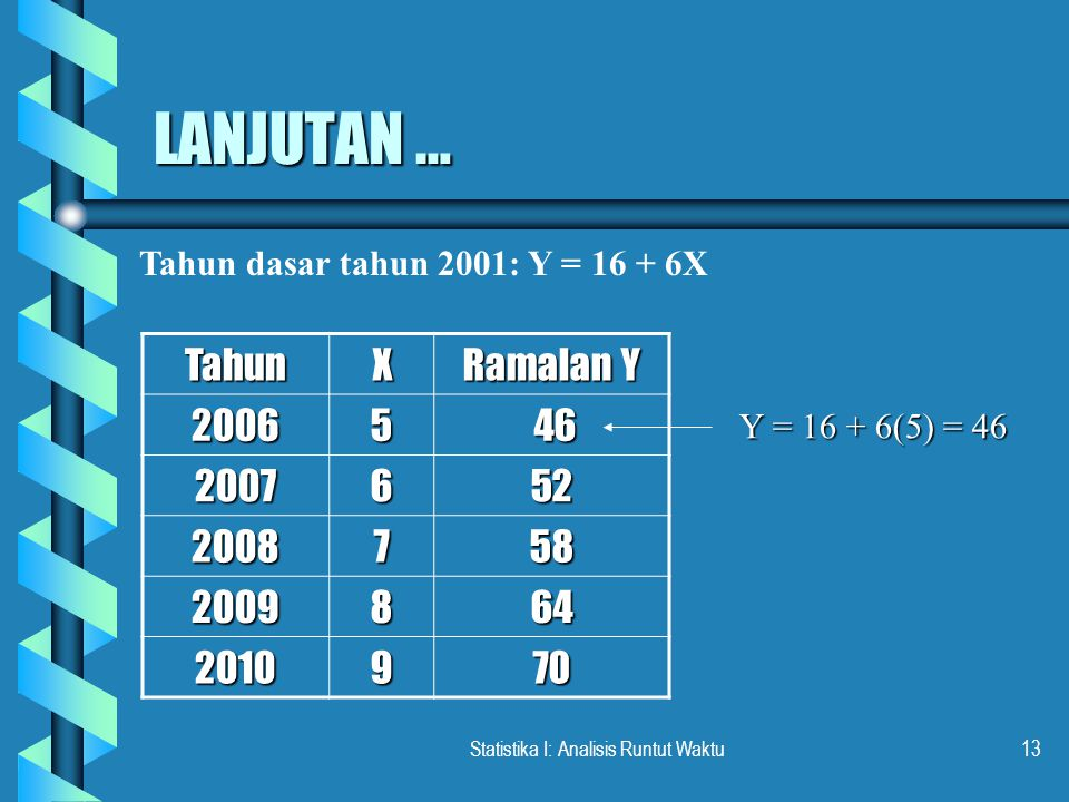 Statistika I: Analisis Runtut Waktu13 LANJUTAN … TahunX Ramalan Y 20065 46 46 2007652 2008758 2009864 2010970 Tahun dasar tahun 2001: Y = 16 + 6X Y = 16 + 6(5) = 46