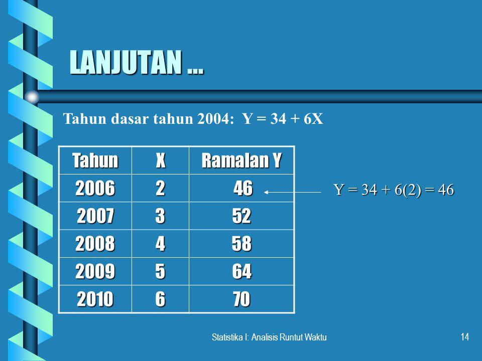 Statistika I: Analisis Runtut Waktu14 LANJUTAN … Tahun dasar tahun 2004: Y = 34 + 6X TahunX Ramalan Y 20062 46 46 2007352 2008458 2009564 2010670 Y =