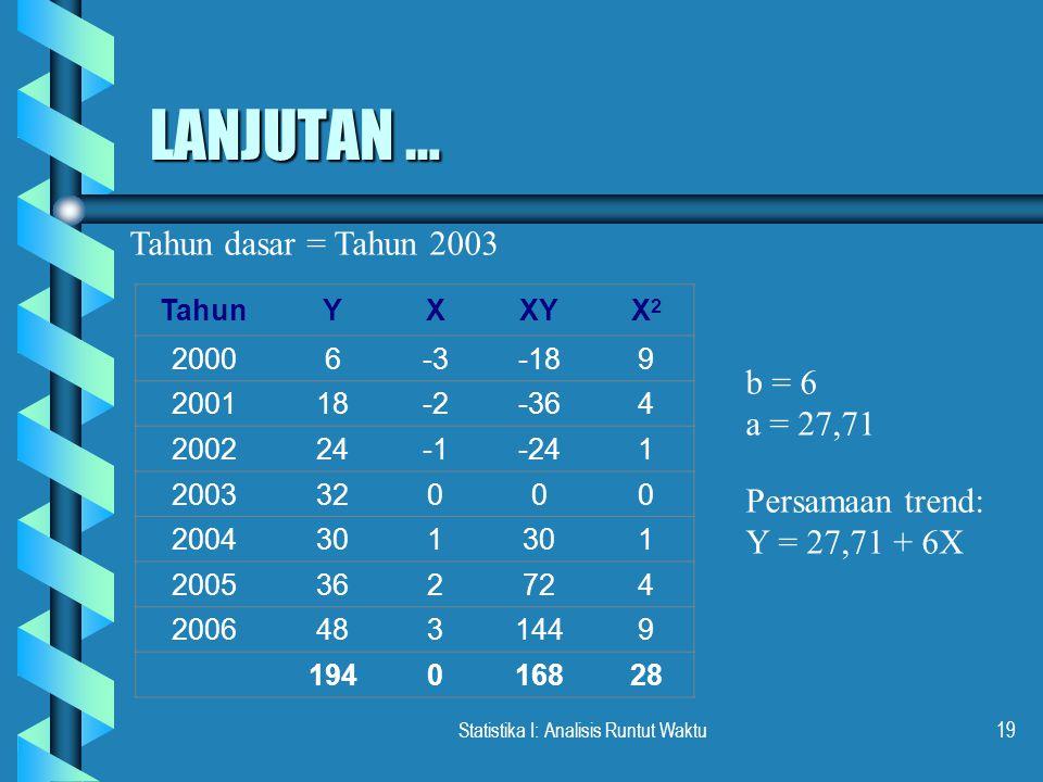 Statistika I: Analisis Runtut Waktu19 LANJUTAN … Tahun dasar = Tahun 2003 TahunYXXYX2X2 20006-3-189 200118-2-364 200224-241 200332000 2004301 1 200536