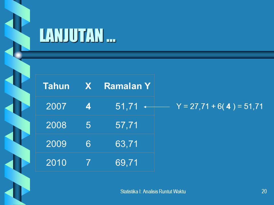 Statistika I: Analisis Runtut Waktu20 LANJUTAN … TahunXRamalan Y 2007451,71 2008557,71 2009663,71 2010769,71 Y = 27,71 + 6( 4 ) = 51,71
