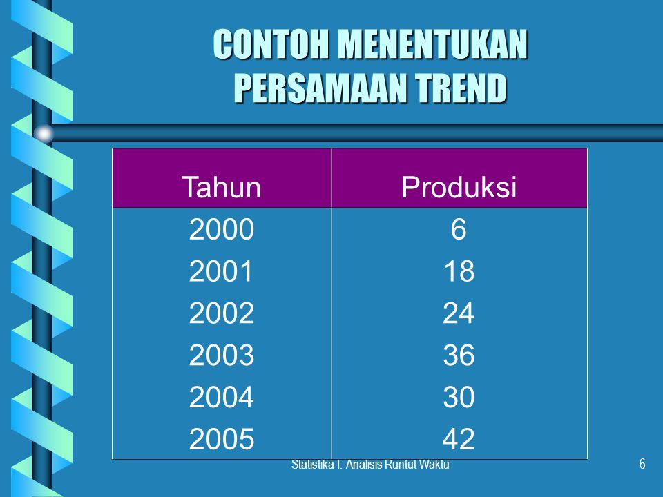 Statistika I: Analisis Runtut Waktu6 CONTOH MENENTUKAN PERSAMAAN TREND TahunProduksi 20006 200118 200224 200336 200430 200542