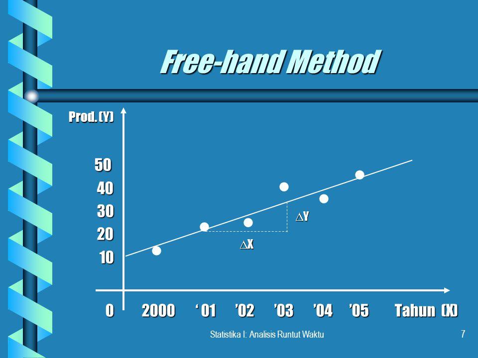 Statistika I: Analisis Runtut Waktu18 RAMALAN Y TAHUN 2007-2010 TahunXRamalan Y 2007751,71 2008857,71 2009963,71 20101069,71 Y = 9,71 + 6( 7 ) = 51,71