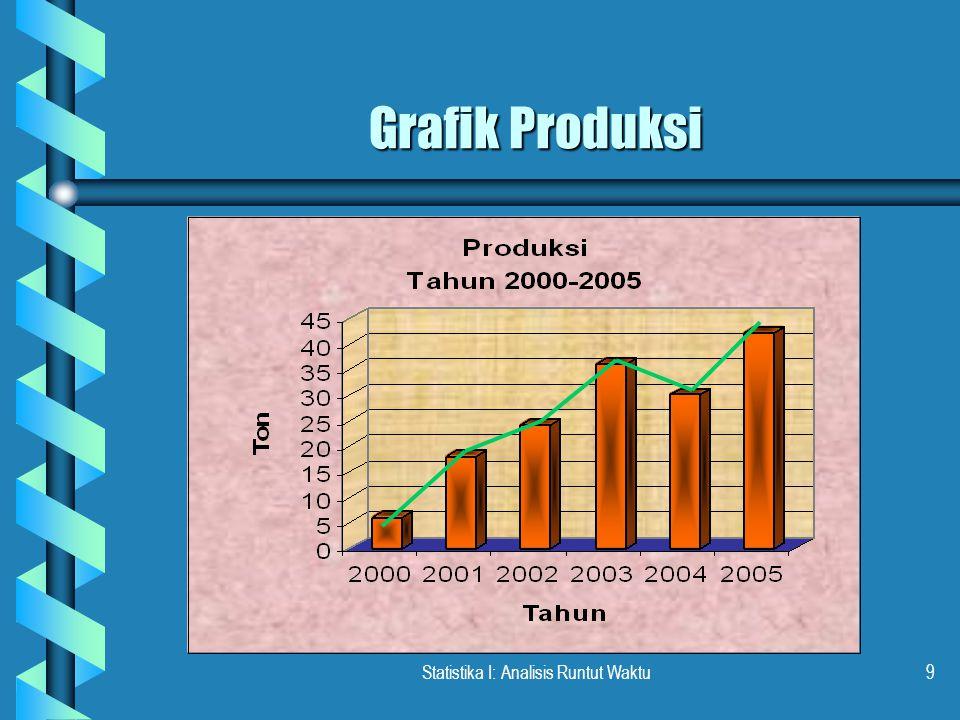 Statistika I: Analisis Runtut Waktu9 Grafik Produksi