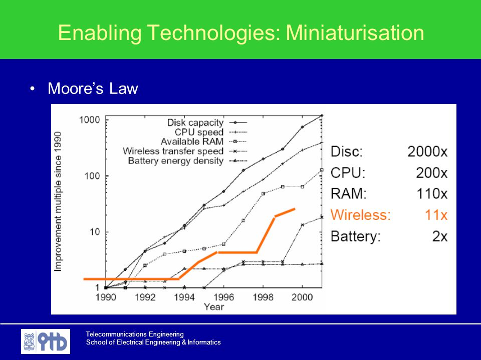 Telecommunications Engineering School of Electrical Engineering & Informatics Enabling Technologies: Miniaturisation Moore's Law