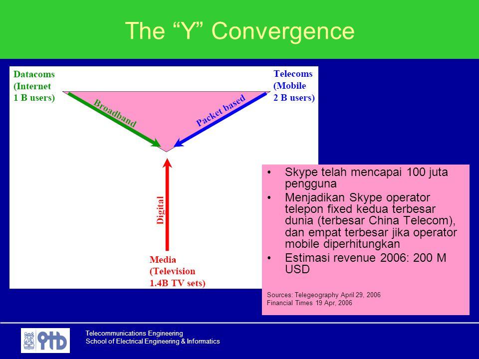 "Telecommunications Engineering School of Electrical Engineering & Informatics The ""Y"" Convergence Skype telah mencapai 100 juta pengguna Menjadikan Sk"