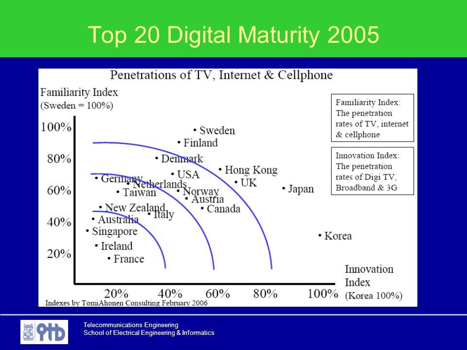Telecommunications Engineering School of Electrical Engineering & Informatics Top 20 Digital Maturity 2005