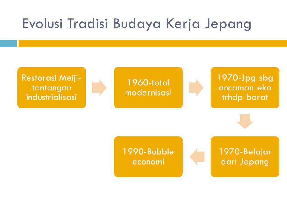 Pertumbuhan Ekonomi  Menurut Nurkse & Rostow ; Adalah kebangkitan secara besar-besaran suatu surplus yang bisa direinvestasi pada modal psikis, modal manusia (lewat edukasi, training & indoktrinasi), upgrade & maintenance sistem manajemen Analisis Definisi tsb di atas untuk kondisi Jepang & Indonesia