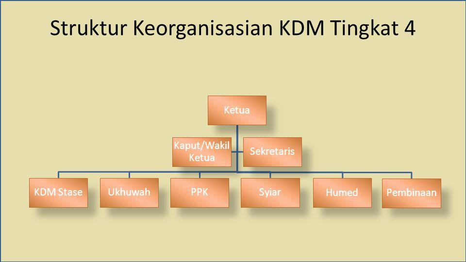 Ketua KDM StaseUkhuwahPPKSyiar Humed Pembinaan Kaput/Wakil Ketua Sekretaris Struktur Keorganisasian KDM Tingkat 4