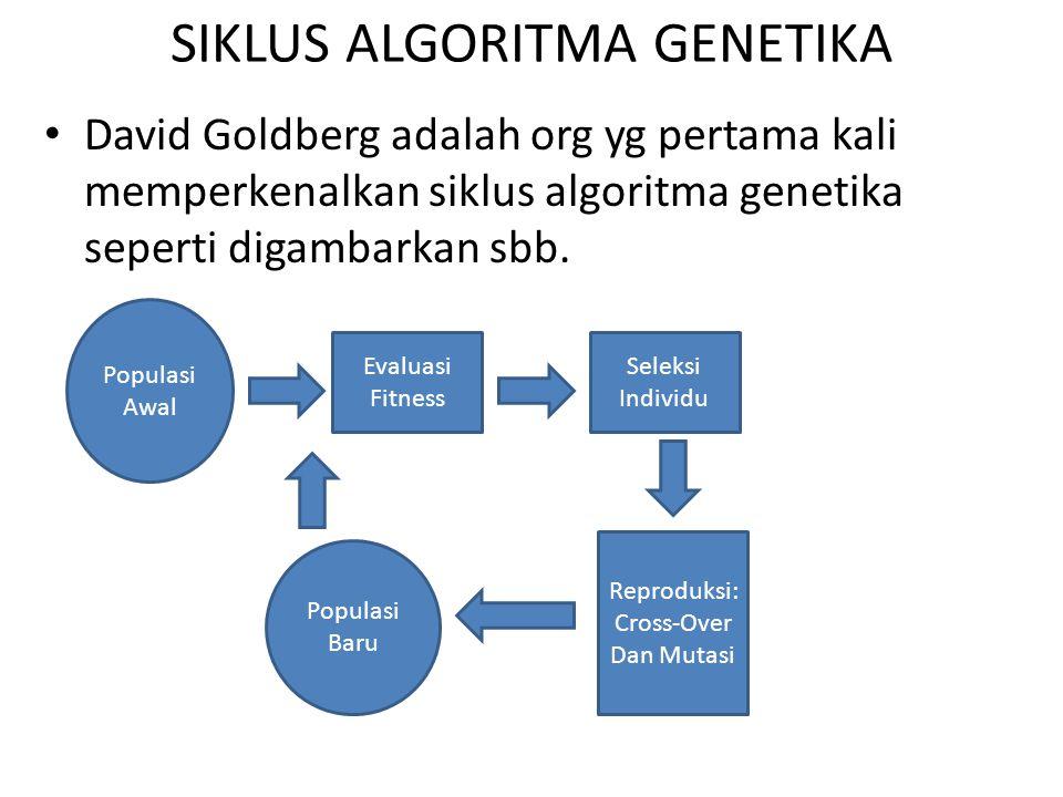 SIKLUS ALGORITMA GENETIKA David Goldberg adalah org yg pertama kali memperkenalkan siklus algoritma genetika seperti digambarkan sbb. Populasi Awal Po