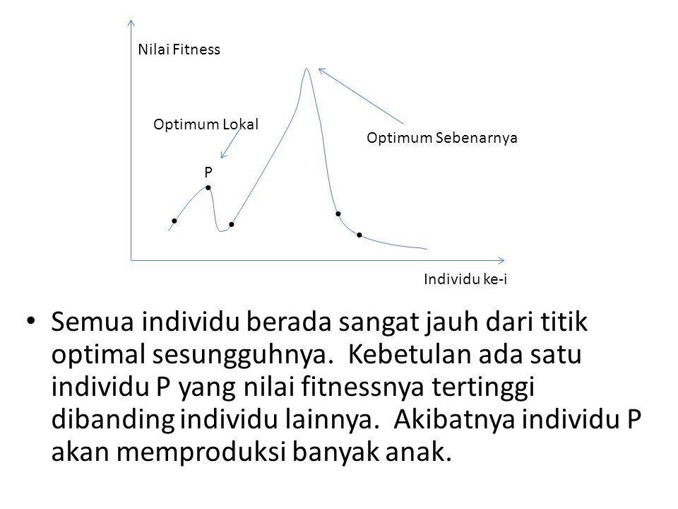 Semua individu berada sangat jauh dari titik optimal sesungguhnya. Kebetulan ada satu individu P yang nilai fitnessnya tertinggi dibanding individu la