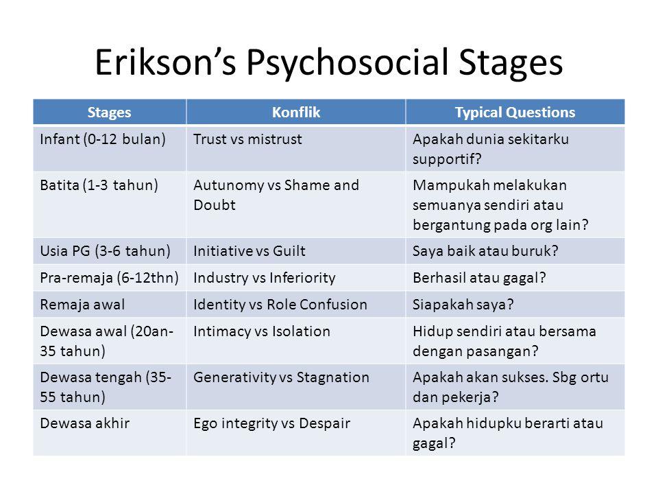 Erikson's Psychosocial Stages StagesKonflikTypical Questions Infant (0-12 bulan)Trust vs mistrustApakah dunia sekitarku supportif? Batita (1-3 tahun)A