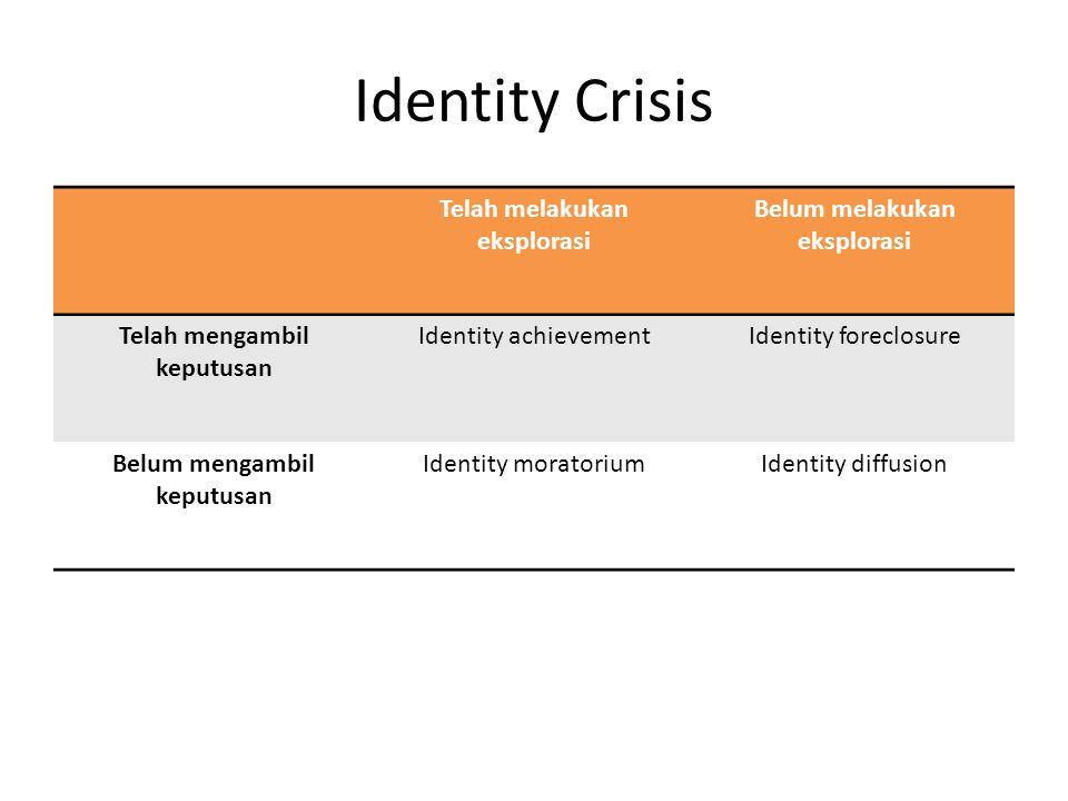 Identity Crisis Telah melakukan eksplorasi Belum melakukan eksplorasi Telah mengambil keputusan Identity achievementIdentity foreclosure Belum mengamb