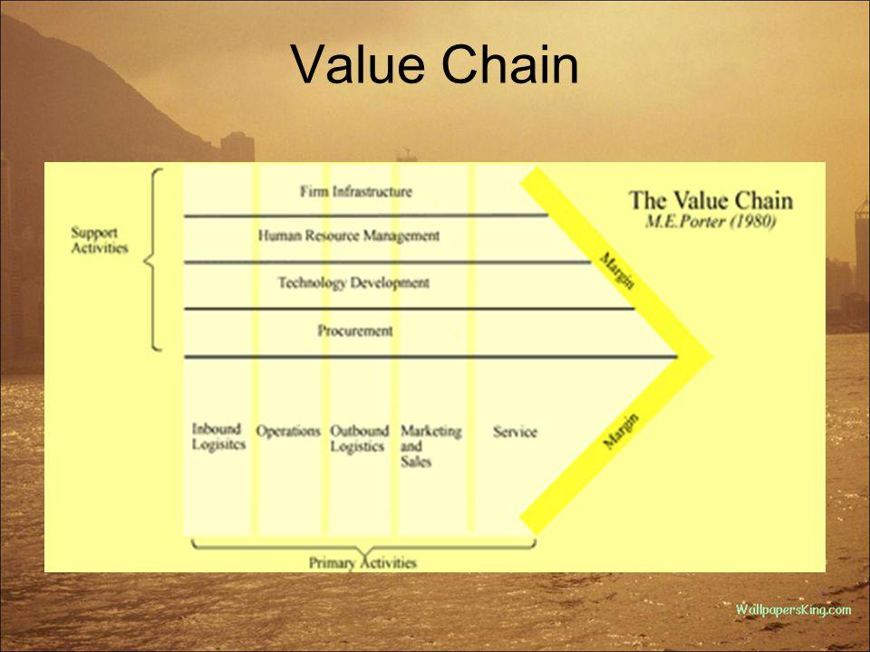 Rantai Nilai Porter Marjin = (nilai produk+jasa) – biaya Perusahaan menciptakan nilai melalui aktivitas