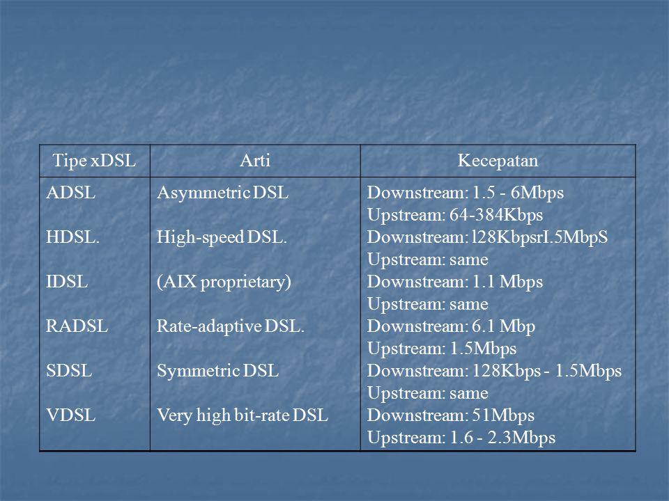 Tipe xDSLArtiKecepatan ADSL HDSL. IDSL RADSL SDSL VDSL Asymmetric DSL High-speed DSL. (AIX proprietary) Rate-adaptive DSL. Symmetric DSL Very high bit