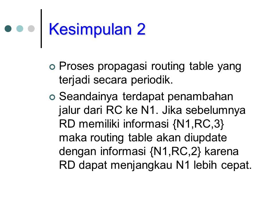 Kesimpulan 2 Proses propagasi routing table yang terjadi secara periodik. Seandainya terdapat penambahan jalur dari RC ke N1. Jika sebelumnya RD memil