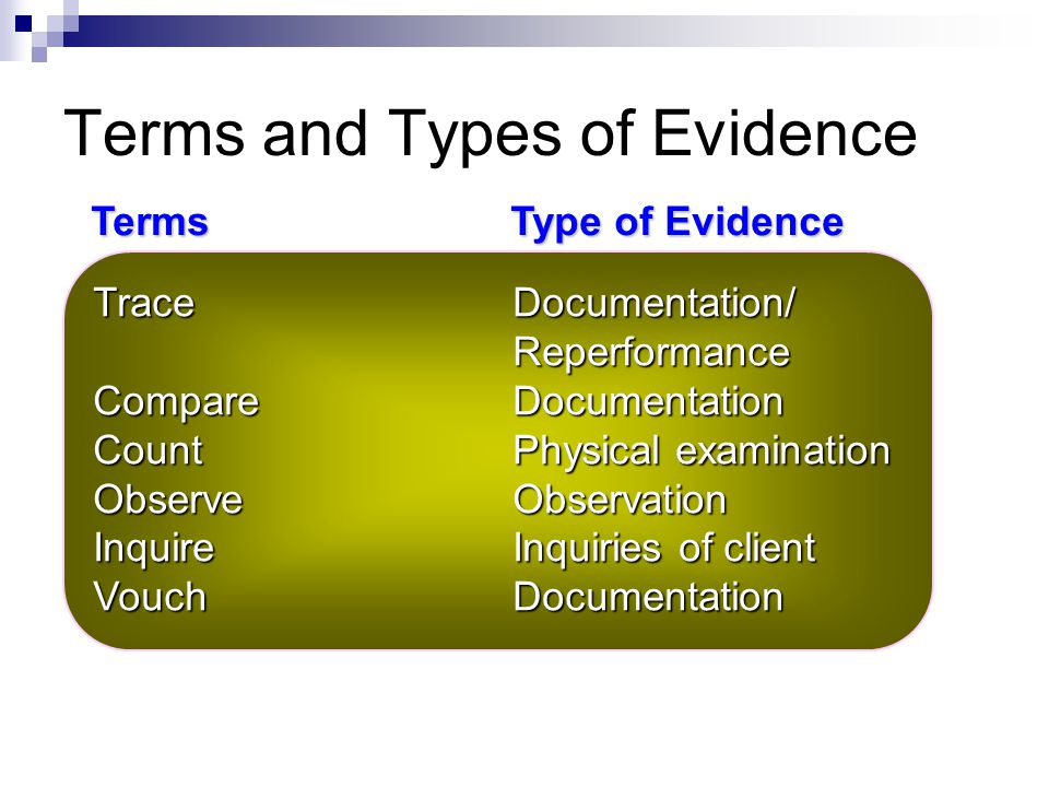 Terms and Types of Evidence ExamineDocumentation ScanAnalytical procedures ReadDocumentation ComputeAnalytical procedures RecomputeReperformance FootR