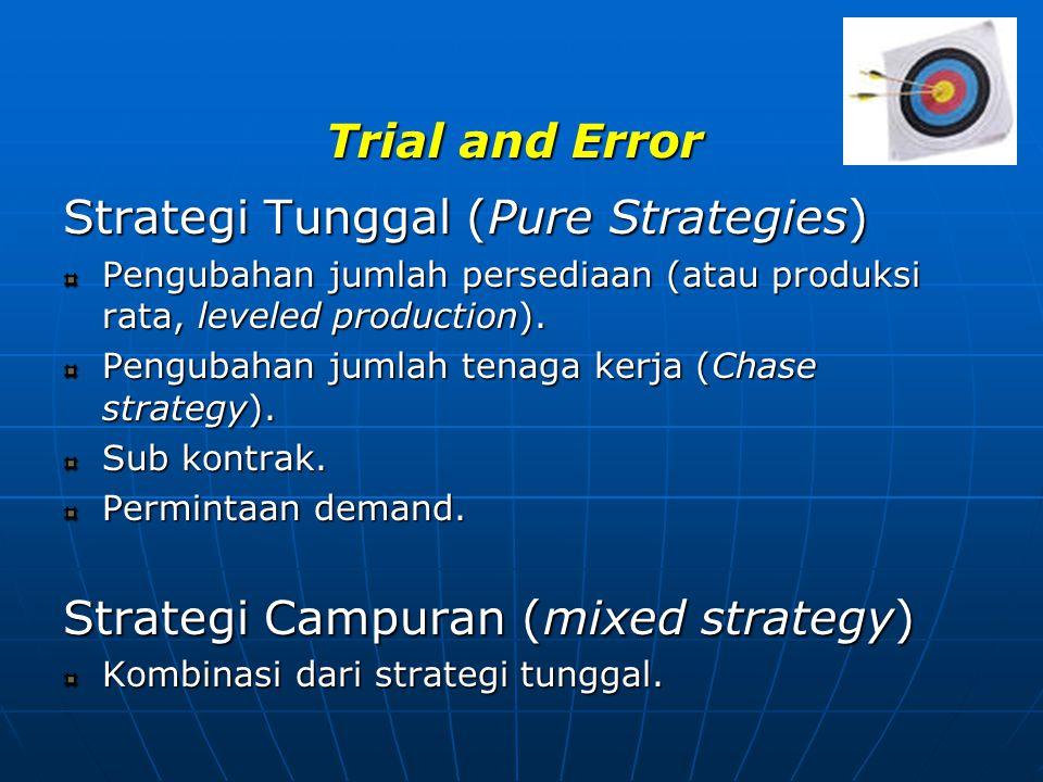 Trial and Error Strategi Tunggal (Pure Strategies) Pengubahan jumlah persediaan (atau produksi rata, leveled production). Pengubahan jumlah tenaga ker