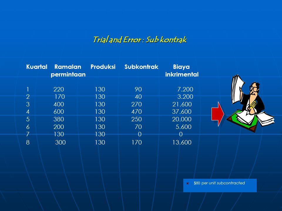 $80 per unit subcontracted Trial and Error : Sub kontrak Kuartal Ramalan Produksi Subkontrak Biaya permintaan inkrimental 1 220 130 90 7.200 2170 130