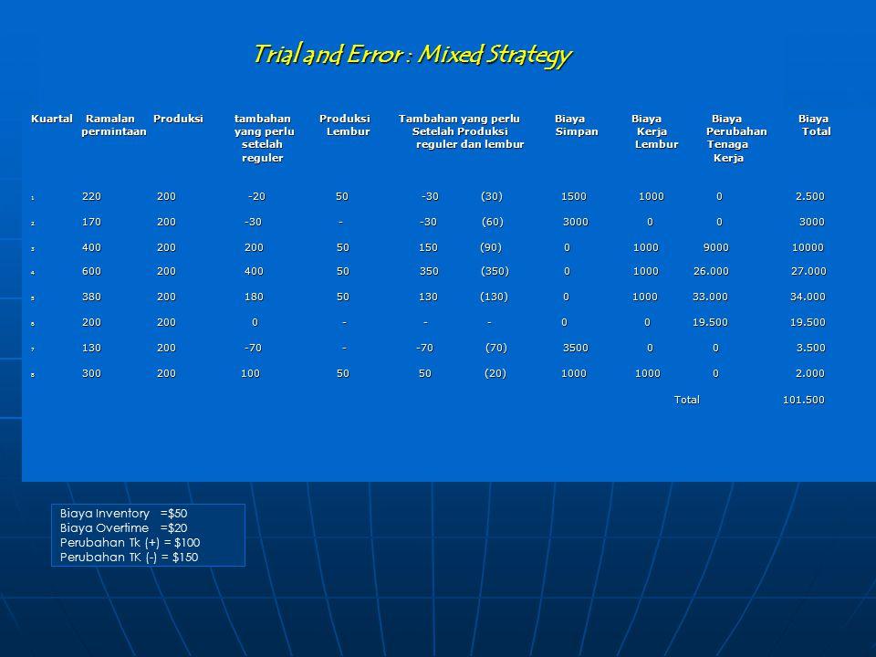 Trial and Error : Mixed Strategy Kuartal Ramalan Produksi tambahan Produksi Tambahan yang perlu Biaya Biaya Biaya Biaya permintaan yang perlu Lembur S