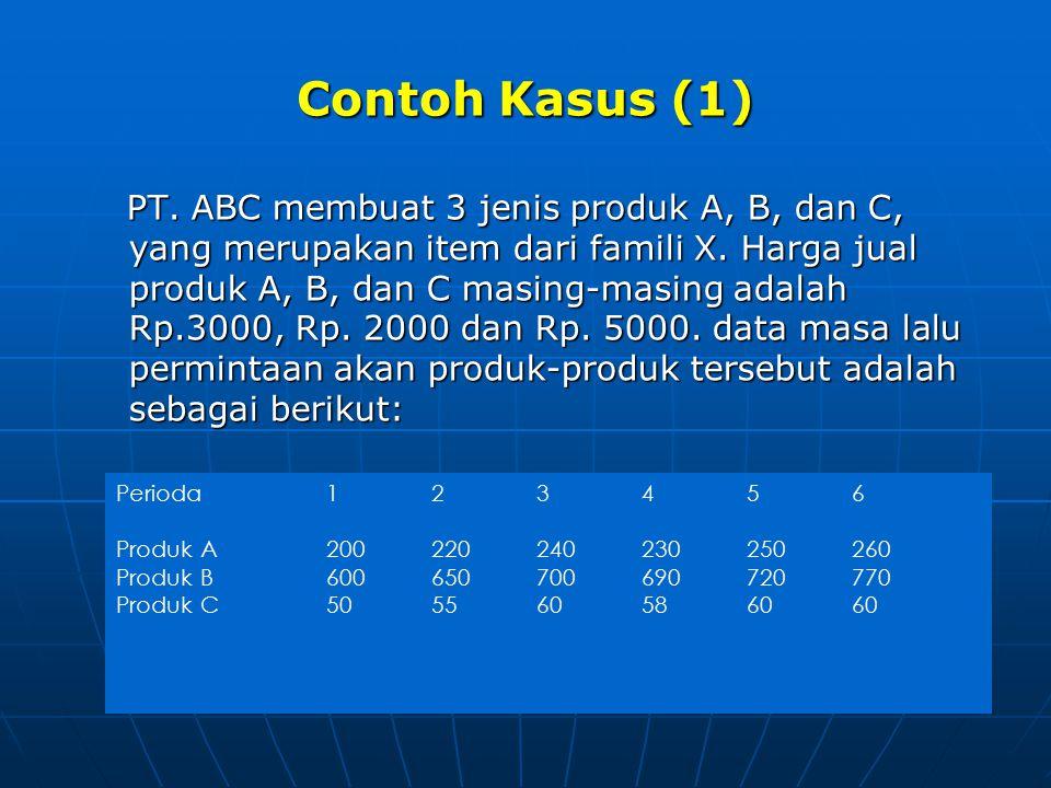 Contoh Kasus (2) Contoh Kasus (2) Data di atas adalah data untuk level item.