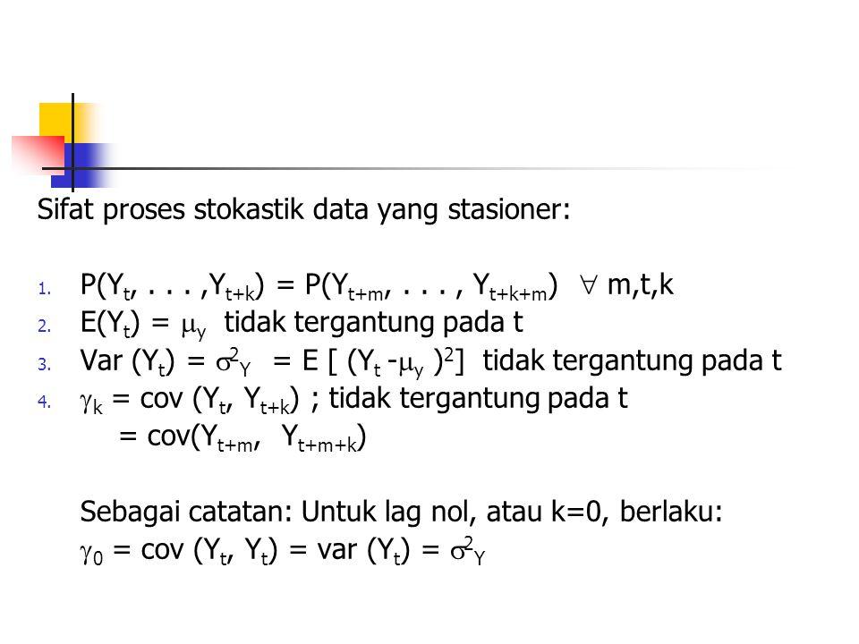 Sifat proses stokastik data yang stasioner: 1. P(Y t,...,Y t+k ) = P(Y t+m,..., Y t+k+m )  m,t,k 2. E(Y t ) =  y tidak tergantung pada t 3. Var (Y t