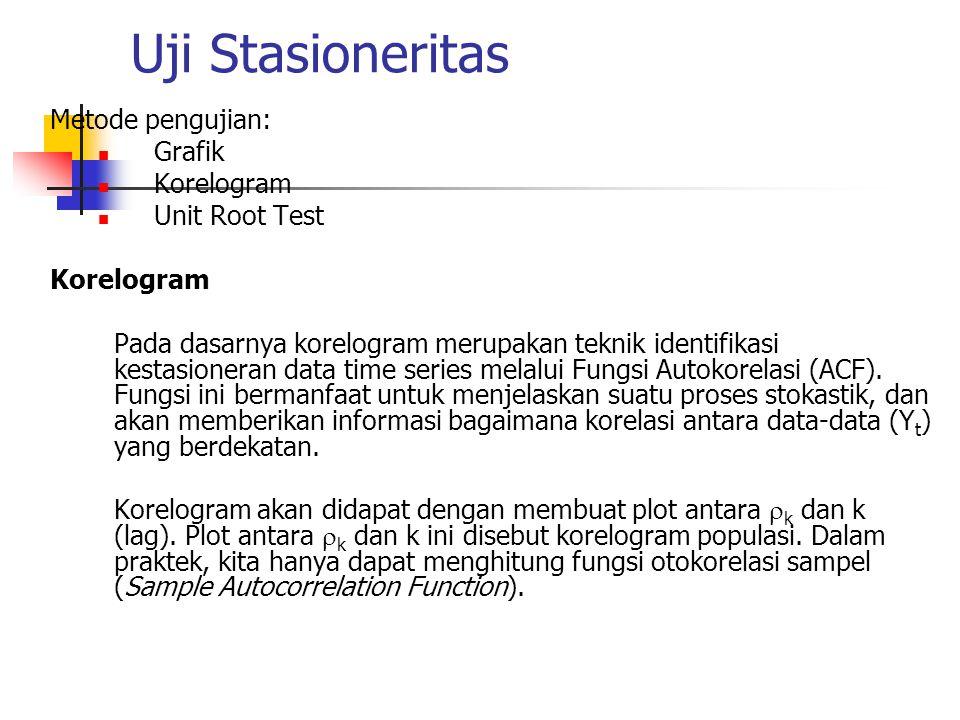 Transformasi Data Tidak Stasioner Menjadi Stasioner Metode: pembedaan (difference).