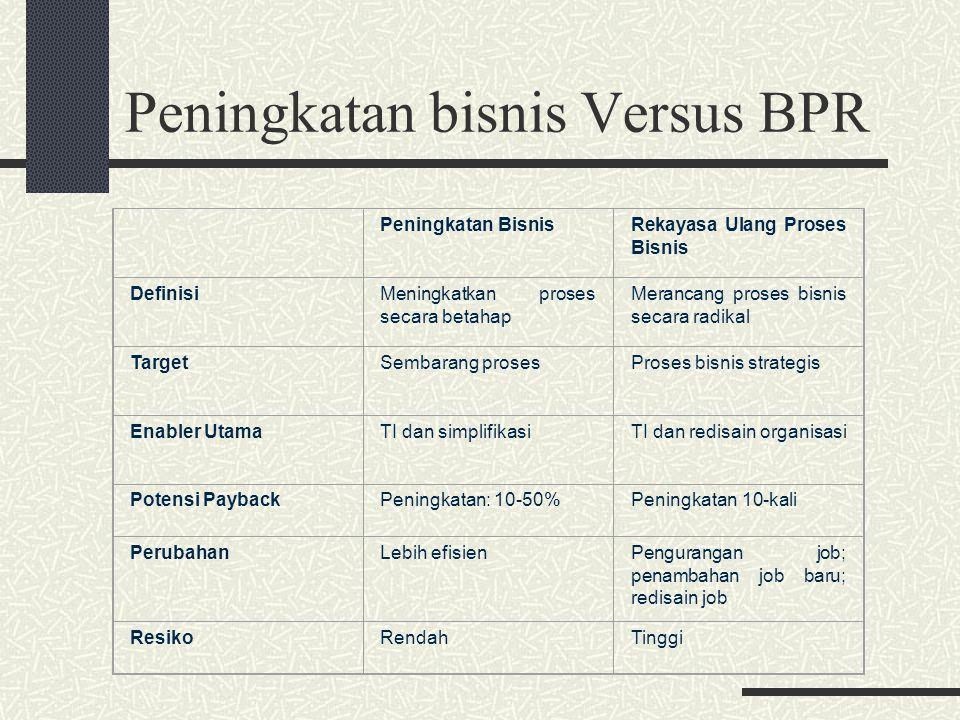 Peningkatan bisnis Versus BPR Peningkatan BisnisRekayasa Ulang Proses Bisnis DefinisiMeningkatkan proses secara betahap Merancang proses bisnis secara