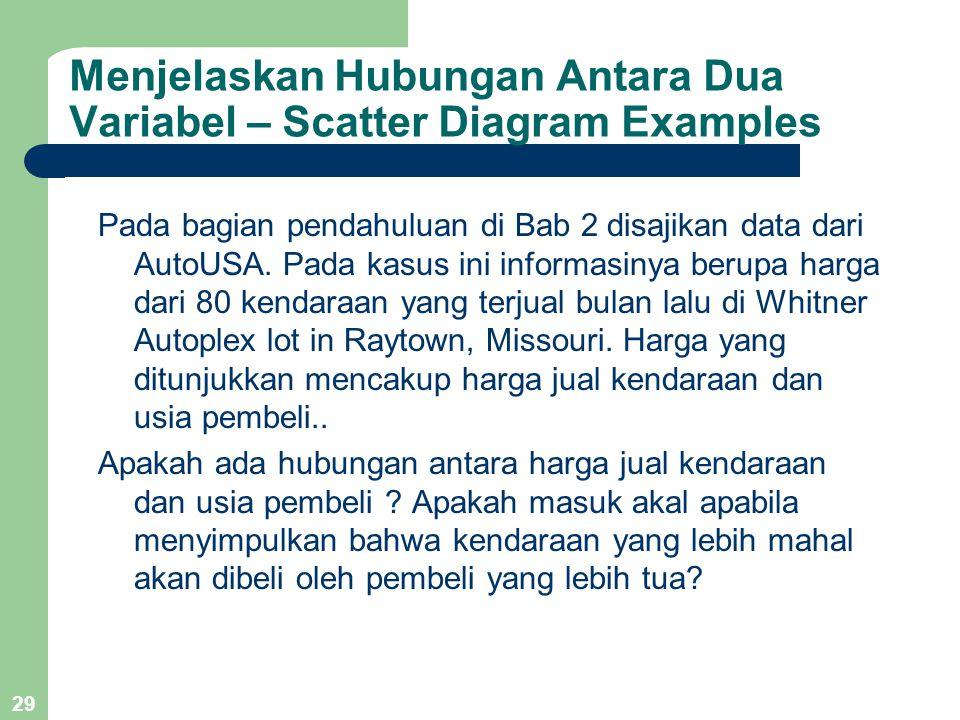 29 Pada bagian pendahuluan di Bab 2 disajikan data dari AutoUSA. Pada kasus ini informasinya berupa harga dari 80 kendaraan yang terjual bulan lalu di